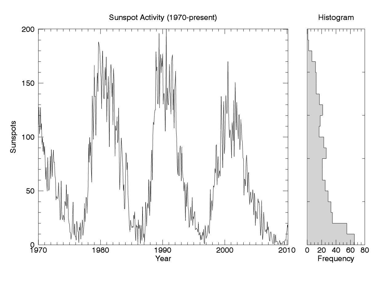 Sunspot series and histogram