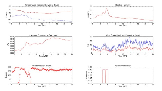 A six-panel plot of measurements from the NCAR FL weather station.