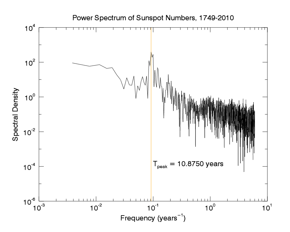 Calculating the period of the sunspot cycle - L3Harris Geospatial