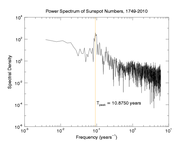 Power spectrum of sunspot numbers time series. Data courtesy NASA.
