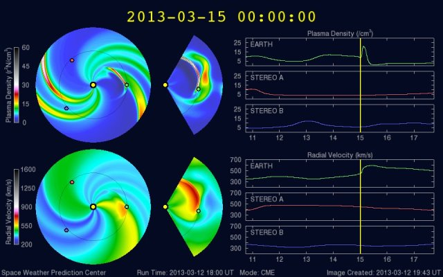 WSA-Enlil solar wind prediction at 2013-03-15, 00:00 UTC